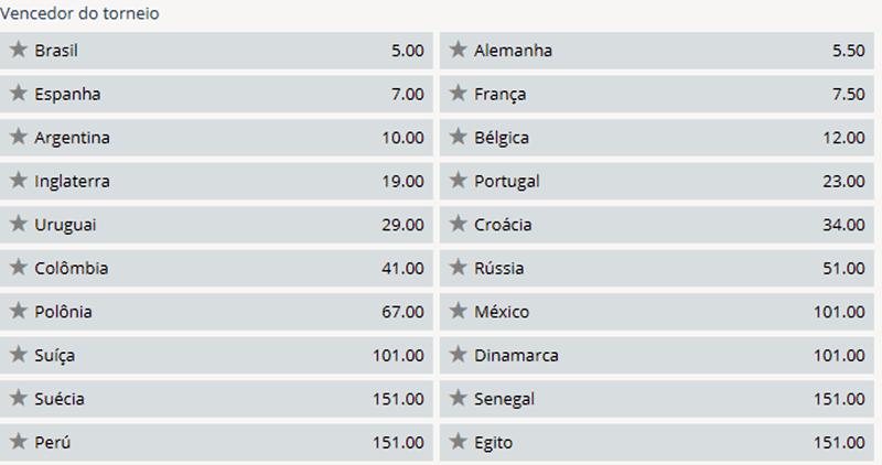 Brasil nas casas de apostas