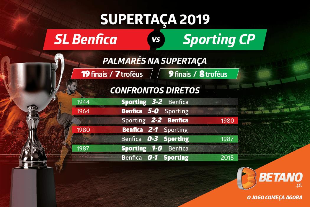 Supertaça Sporting vs Benfica