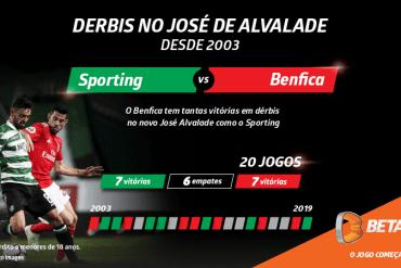Betano Sporting Benfica