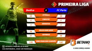 Benfica ou FC Porto campeão